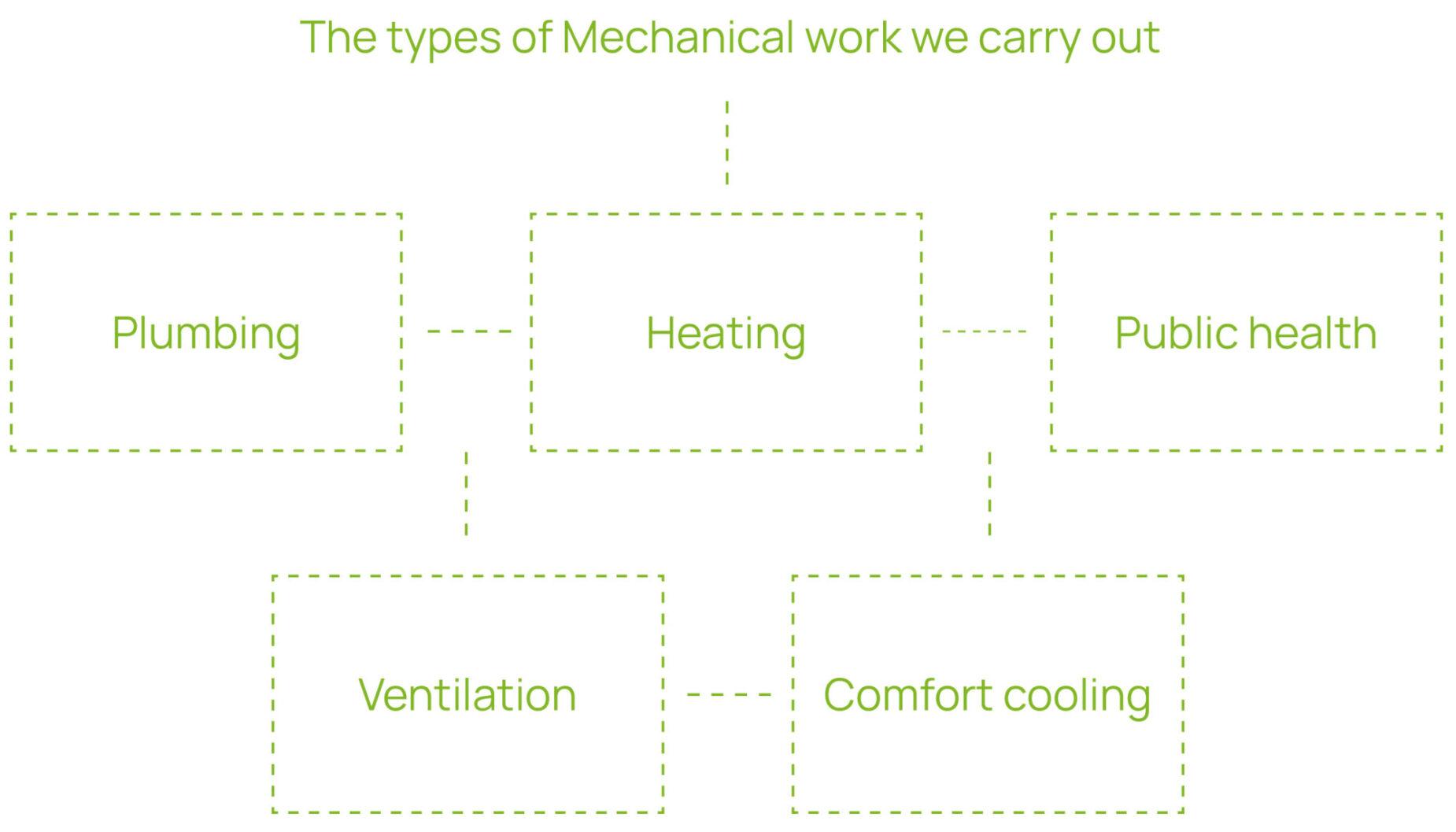 CES Mechanical work